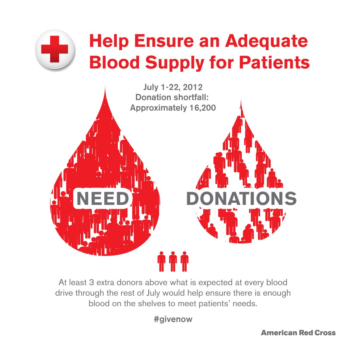 blood donation a social need Blood donation is a major concern to the society as donated blood is lifesaving for individuals who need it blood is scarce there is a shortage to active.