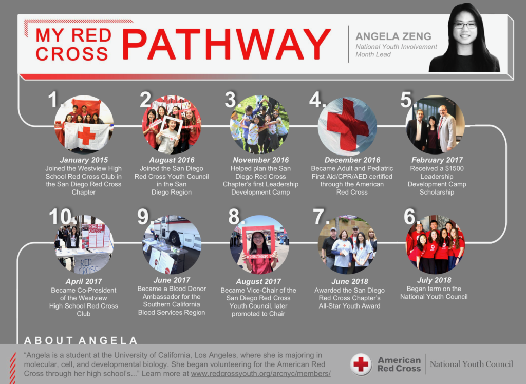 Pathways American Red Cross Youth
